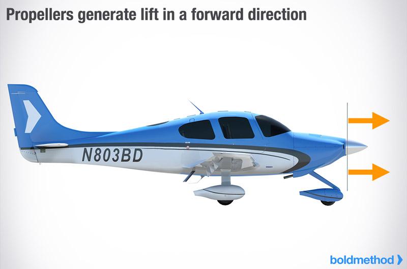 How A Propeller Generates Thrust   Boldmethod