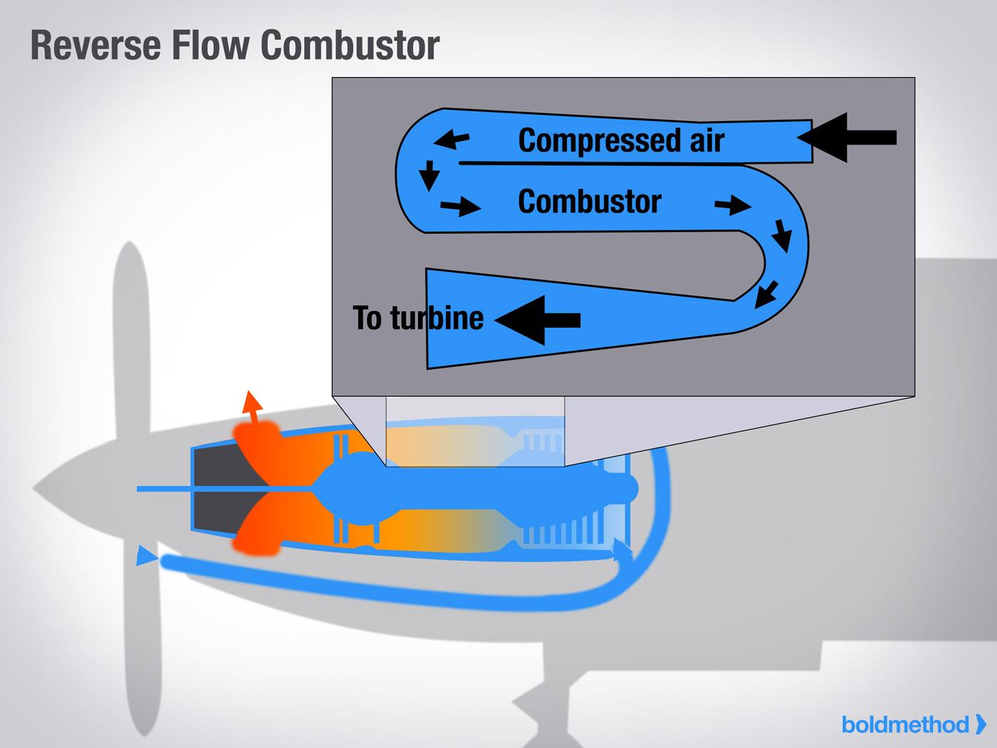 Reverse Flow