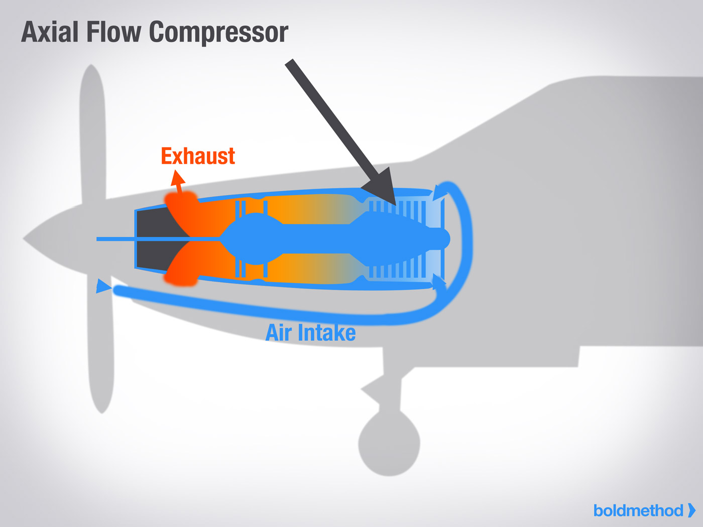 In between each set of compressor blades are non-moving airfoil shaped  blades called 'stators'. These stators (which are also called vanes),  increase the ...