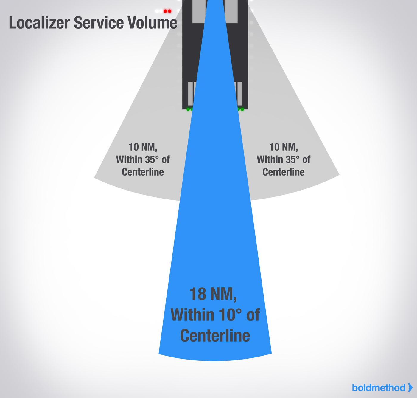 boldmethod.com on the localizer service volume