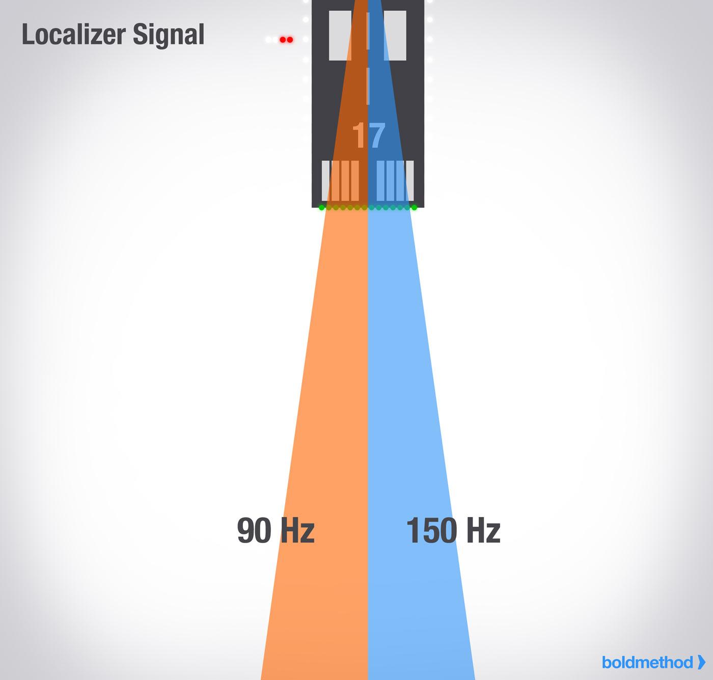 boldmethod.com on the localizer signal