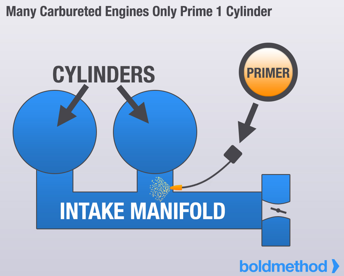 Why Is Starting An Aircraft Engine So Hard Boldmethod Running Diagram Designed To Only Prime One Cylinder Out Of Four Has Close The Right Amount Fuel Fire Up And Get
