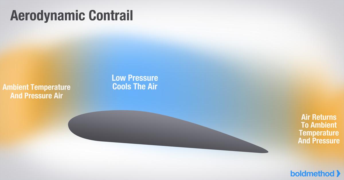 Aerodynamic Contrail