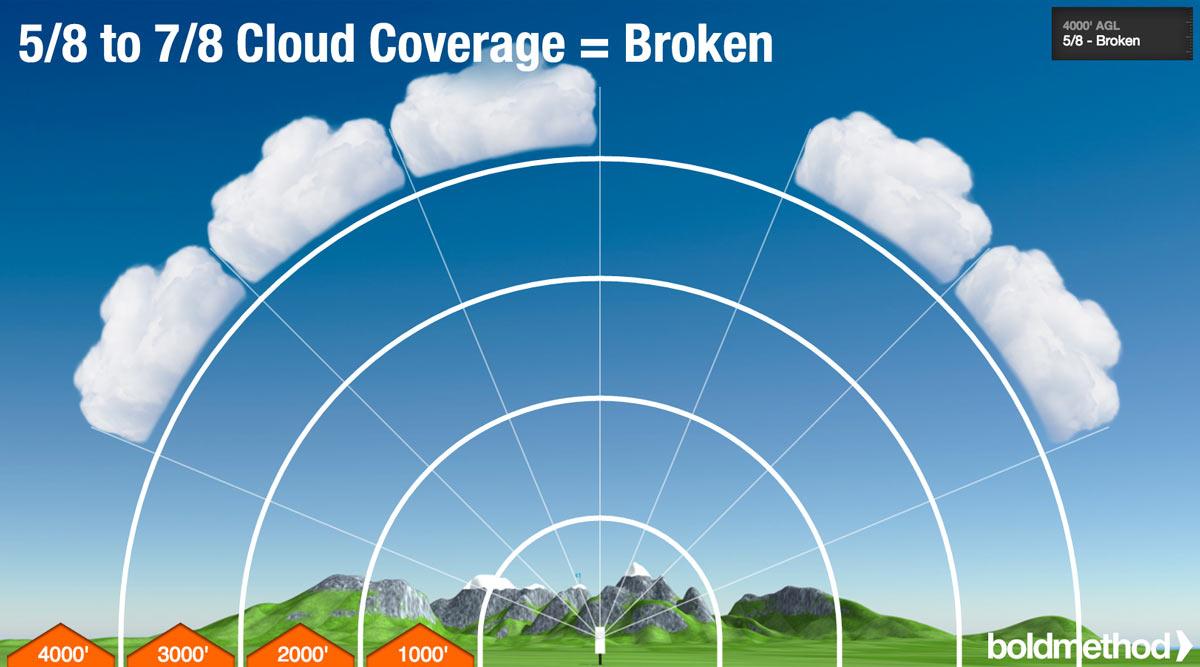 Weather Ceiling Www Energywarden Net