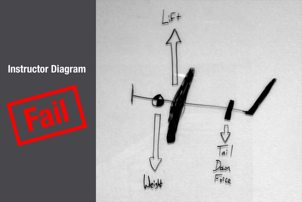 Flight Instructor Diagram Fail