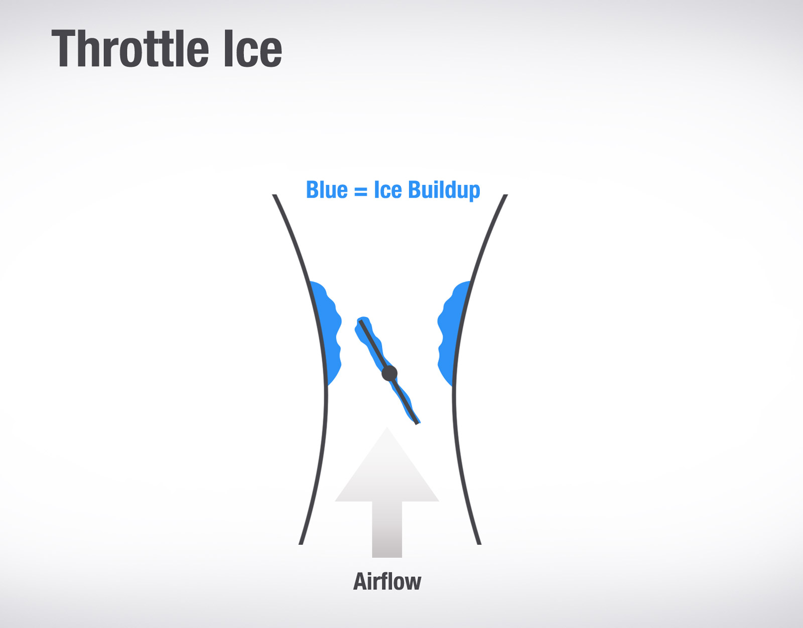 Carburetor Ice A Nasty Surprise For All Types Of Weather